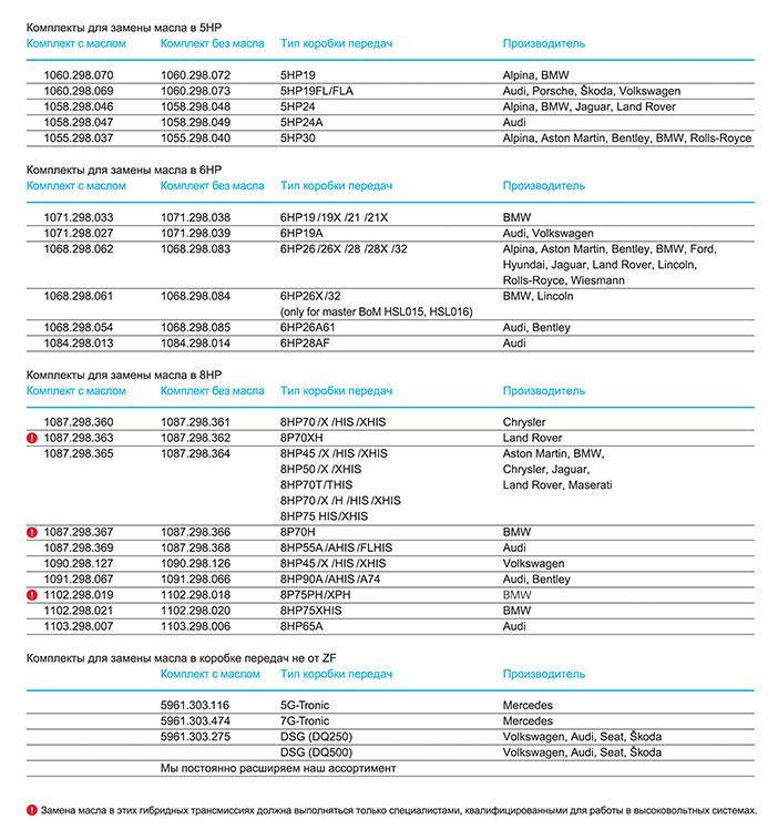 ZFA BRO oil change kit A4 CMYK RU june 2019