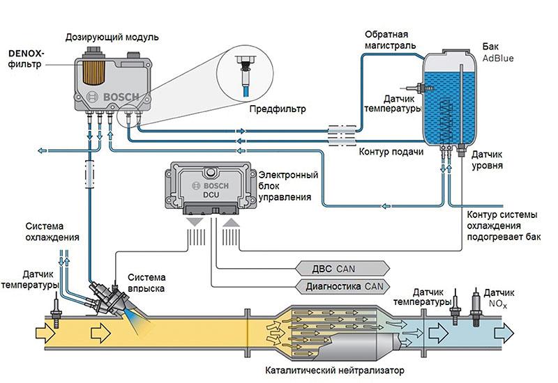 FI Graphik Denoxtronic SCR Catalysator RU 30500